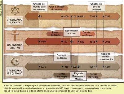 linha do tempo judaica muculmana e crista